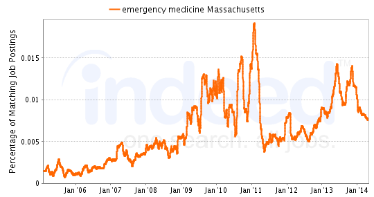 Chart of Emergency Medicine job growth in Massachusetts