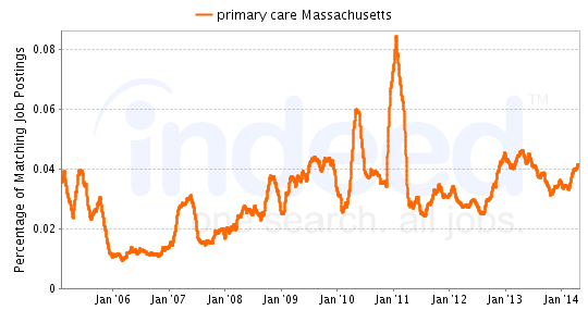 Chart of primary care job growth in Massachusetts